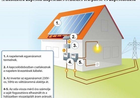 Napelem rendszer termelése megtérülése